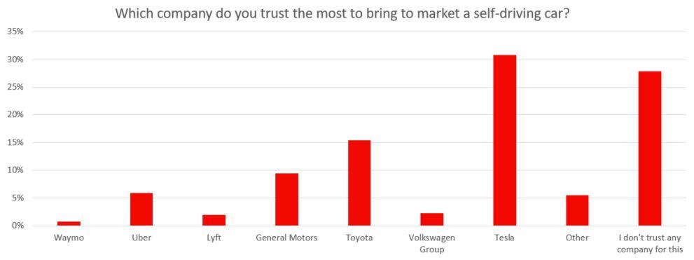 График доверия пользователей автомобилями с системой автономного управления