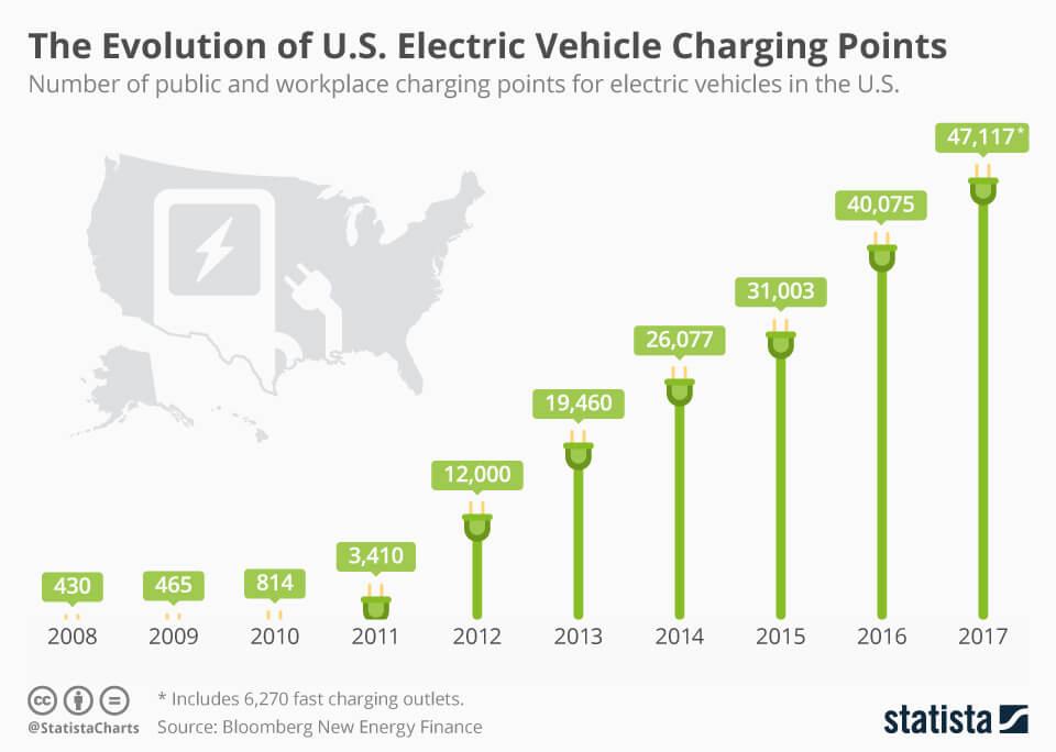 Эволюция пунктов зарядных станций для электромобилей