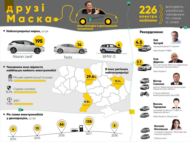 Инфографика владельцев электрокаров среди украинских госслужащих