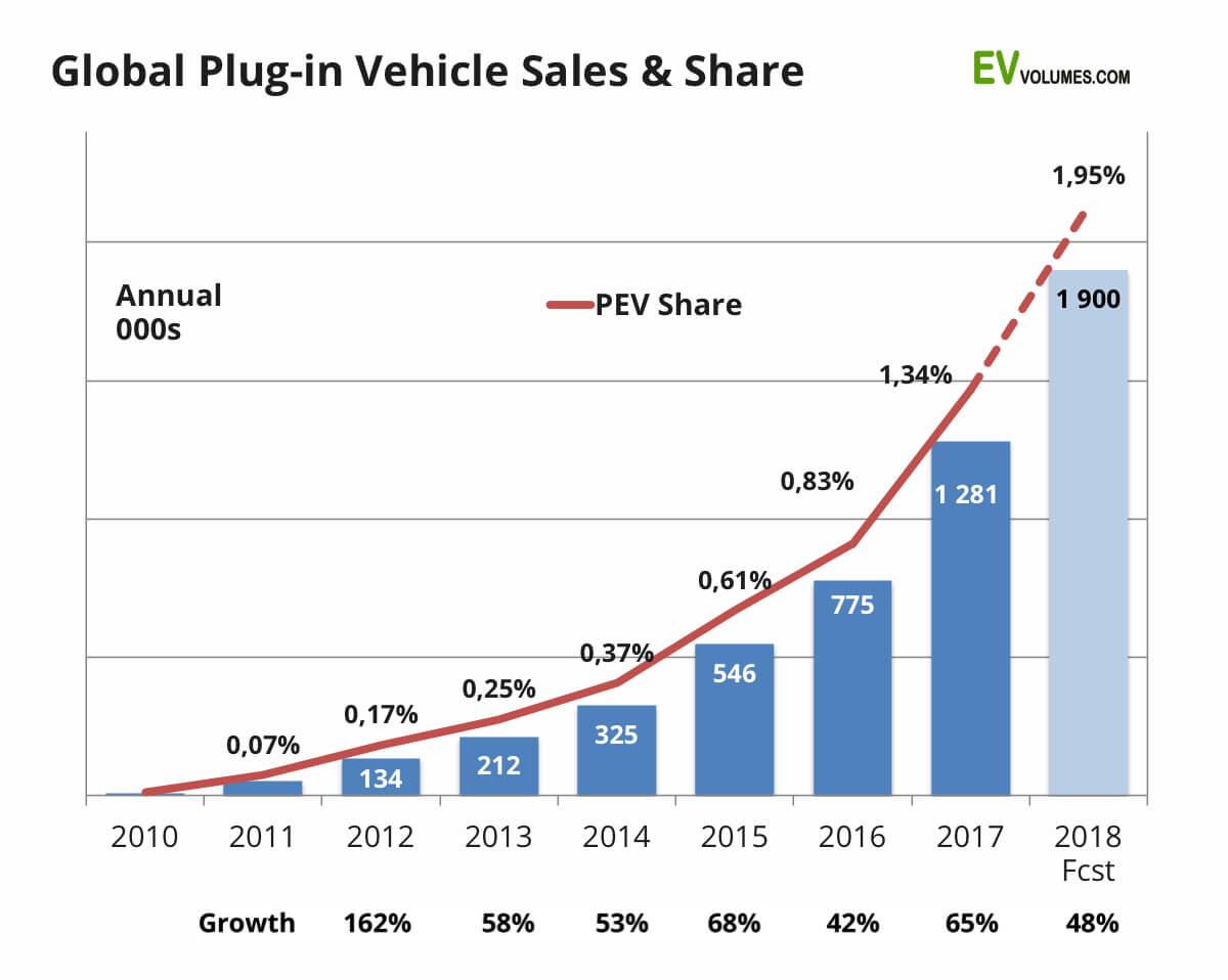 График демонстрирующий процентное увеличение глобальных продаж электрокаров с 2010 года
