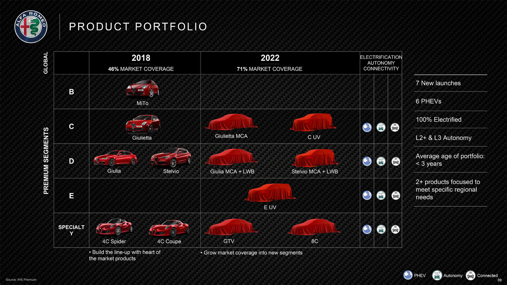 Запланированные к выходу плагин-гибридные модели Alfa Romeo