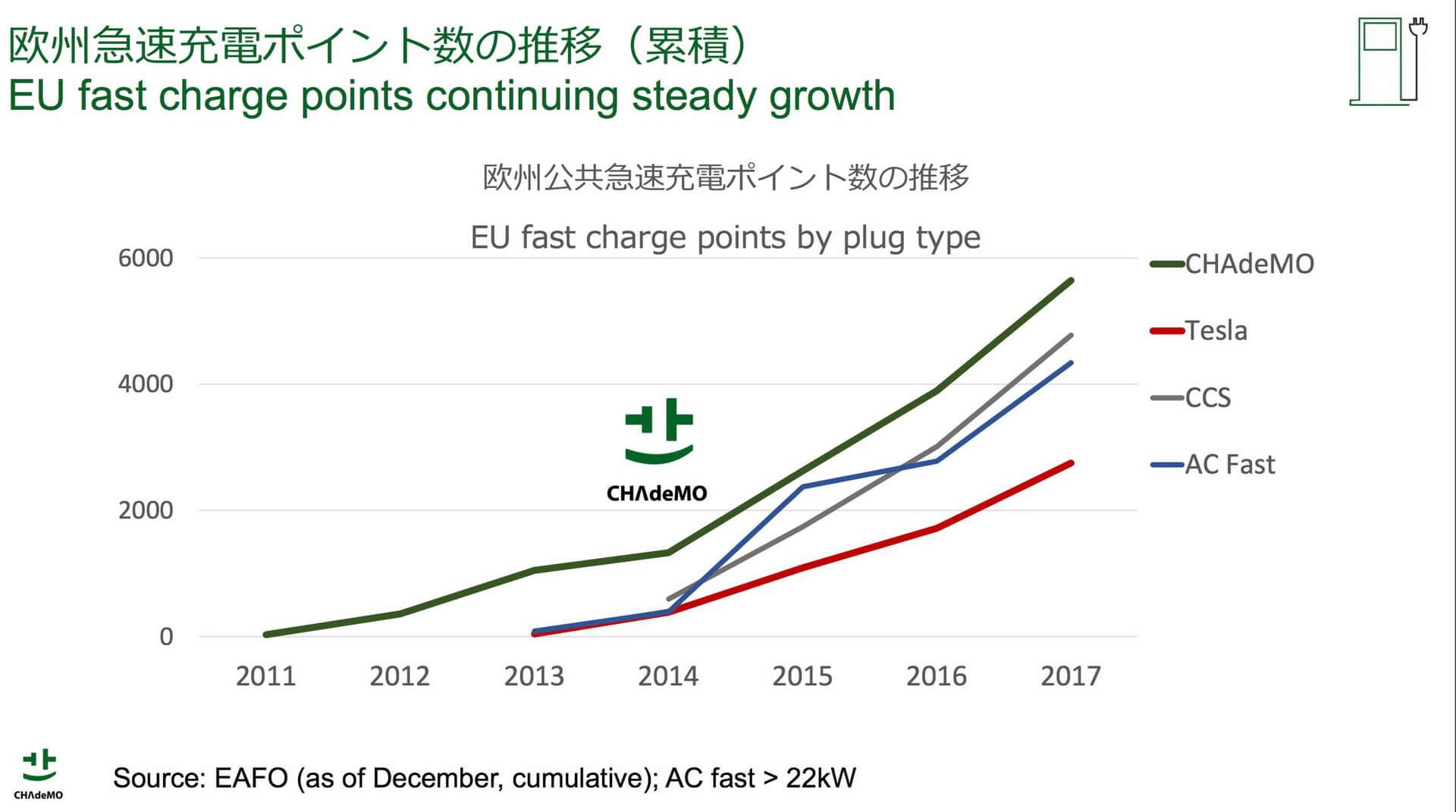 График количественного роста станций разных стандартов