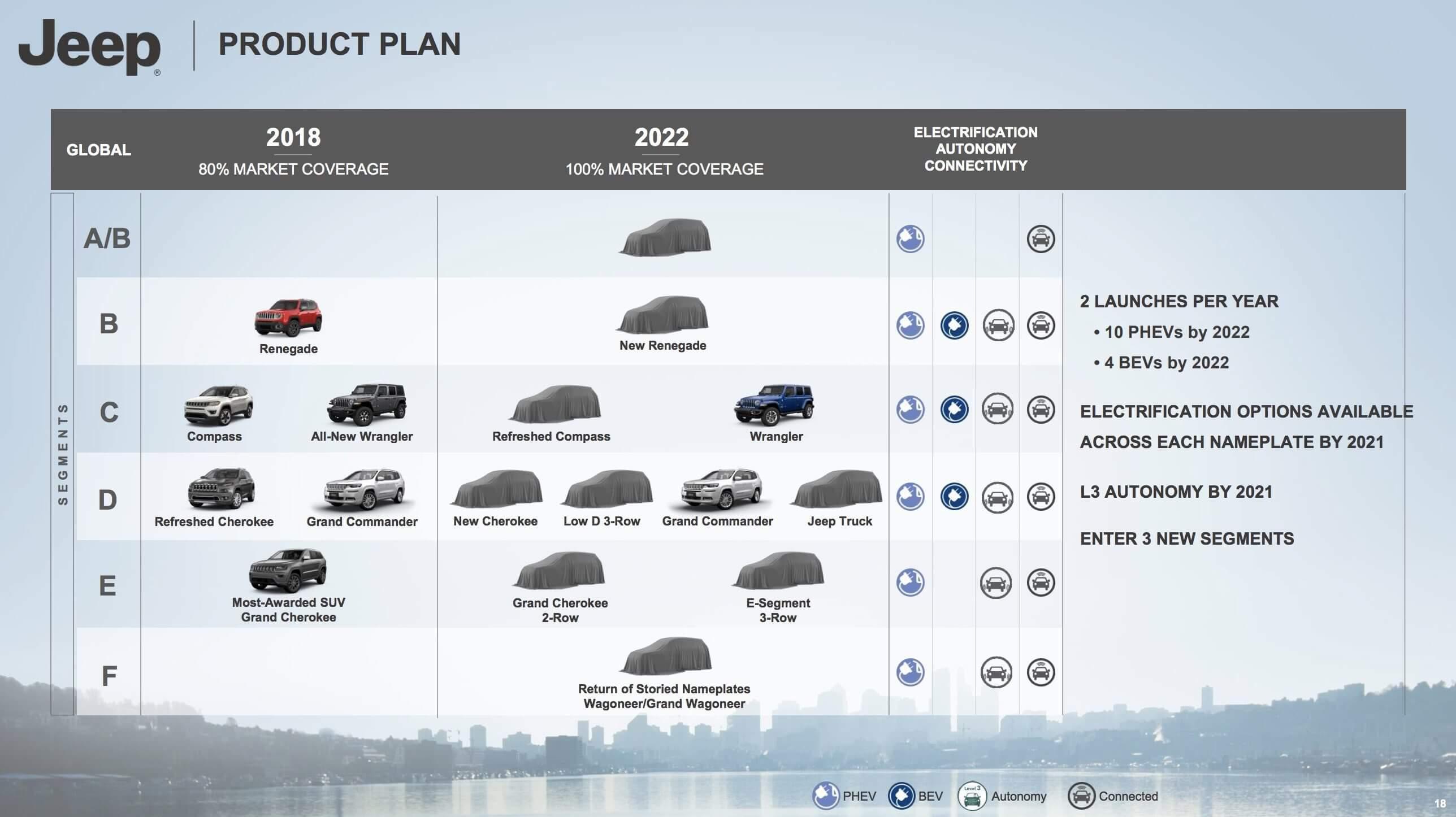 Дорожная карта Jeep на 2018-2022
