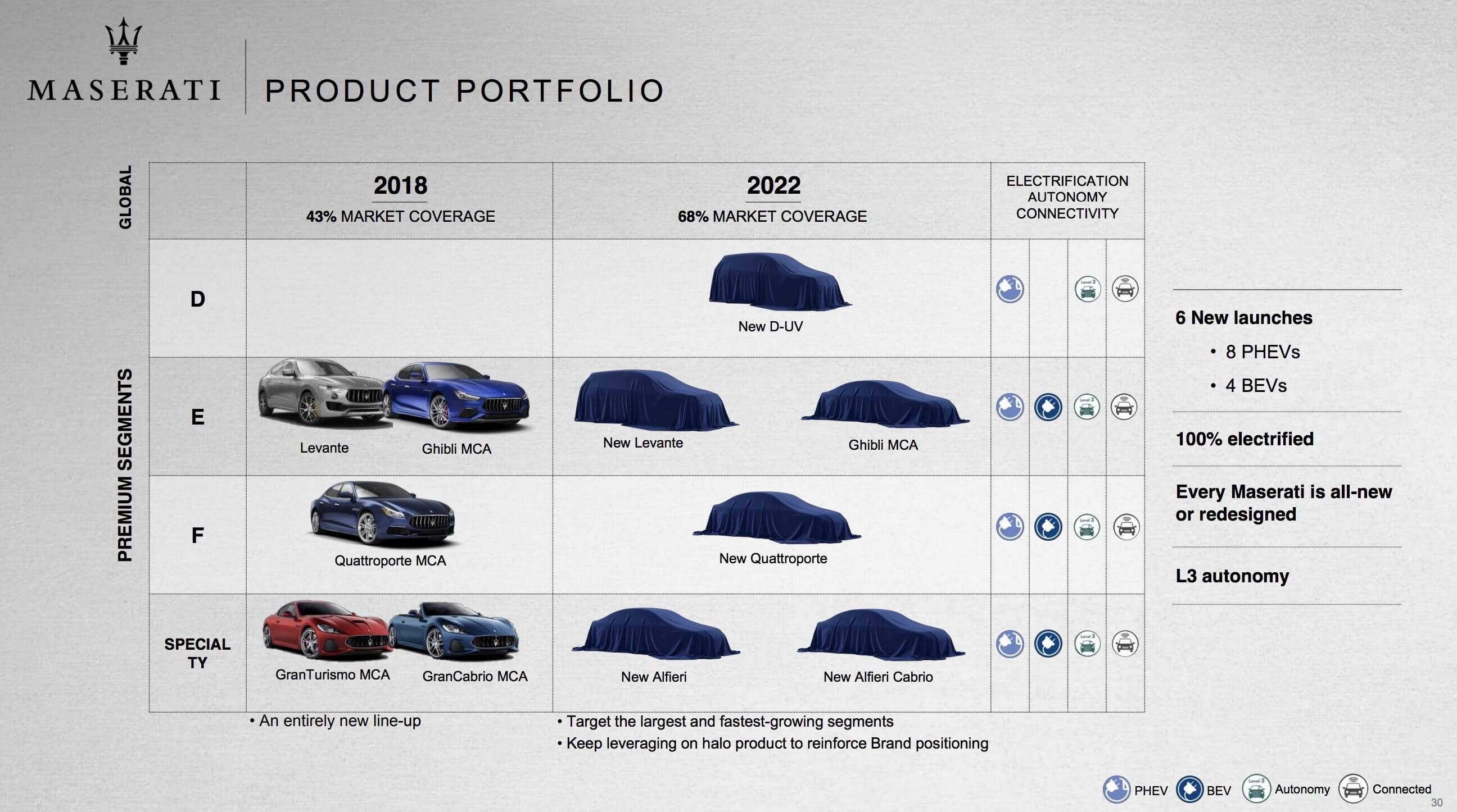 Дорожная карта всего модельного ряда Maserati к 2022 года