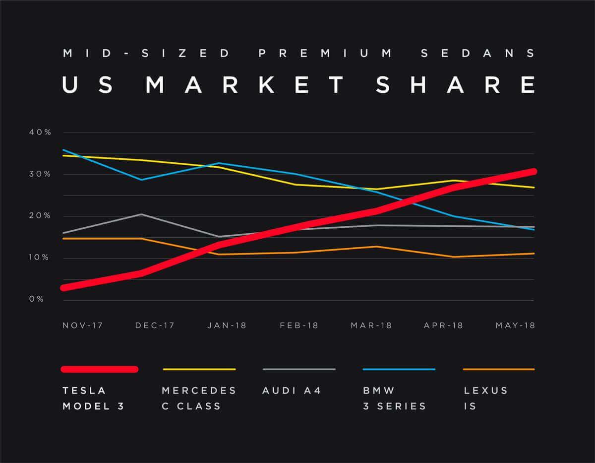Рост продаж Tesla Model 3 с начала производства