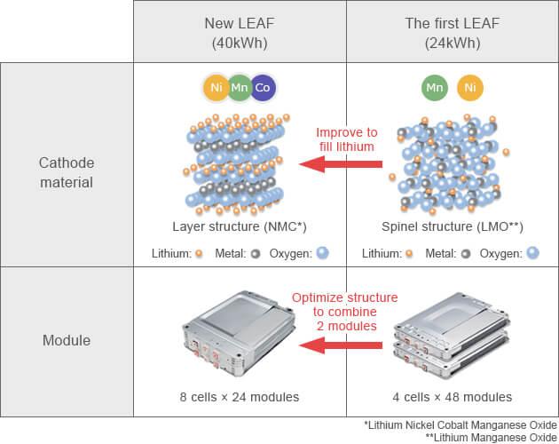 Разница в материалах и компоновке батареи Nissan Leaf первого поколения (2010-2016) и второго поколения (2018 с 40 кВт⋅ч)