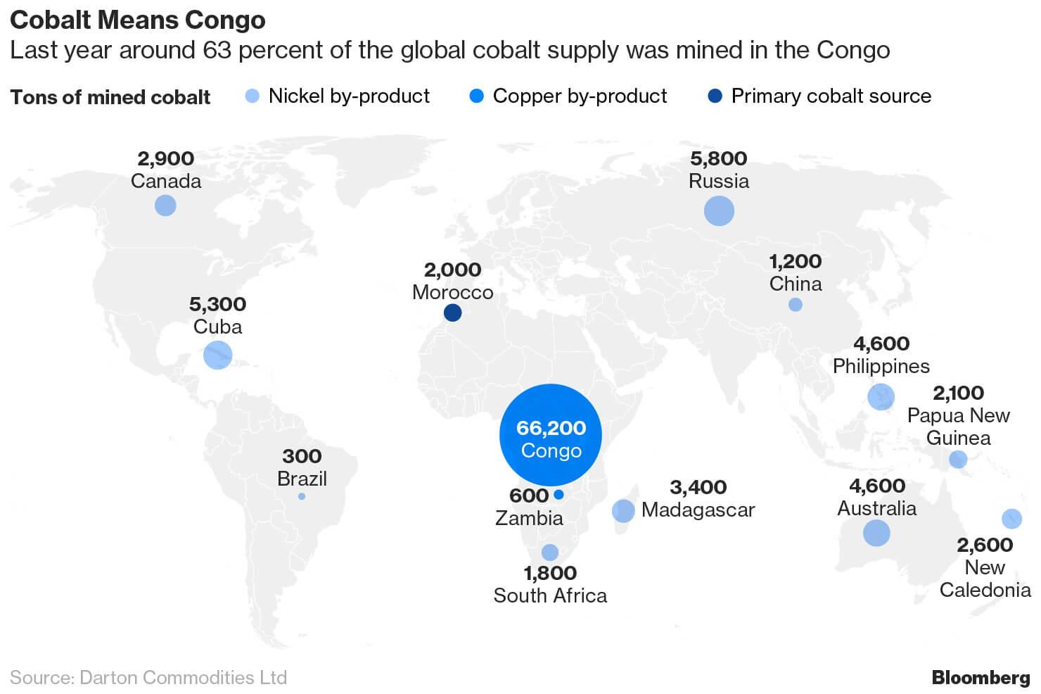 Мировая карта наибольших поставщиков кобальта