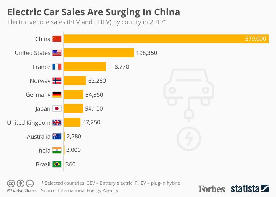 Продажи электромобилей и плагин-гибридов в Китае по сравнению с другими странами в 2017 году