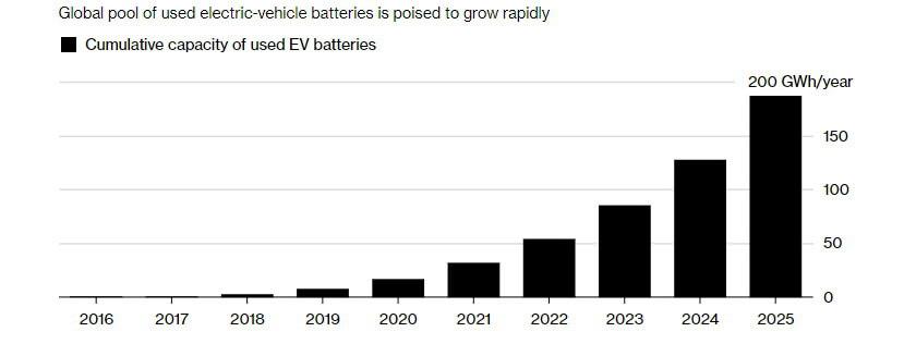 Глобальная емкость использованных АКБ к 2025 году