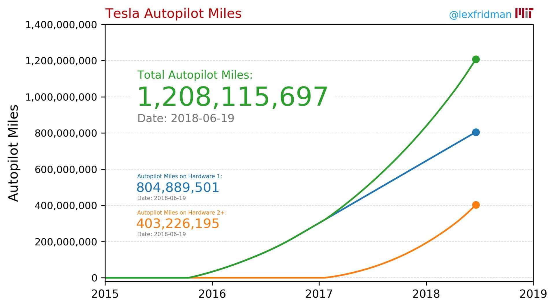 Расстояние пройденное на автопилоте Tesla за 3 года