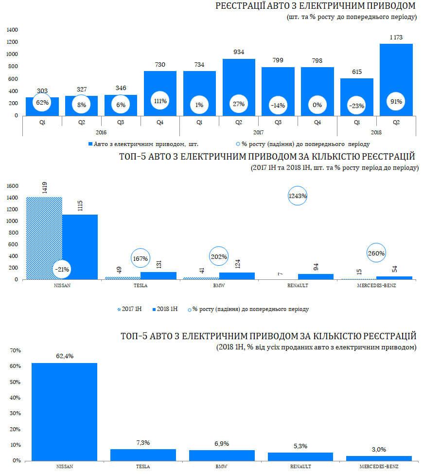 Регистрации авто с электроприводом и ТОП-5 моделей по количеству регистраций