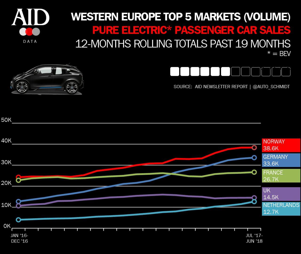 Показатели спроса самых крупных рынков EV в Западной Европе