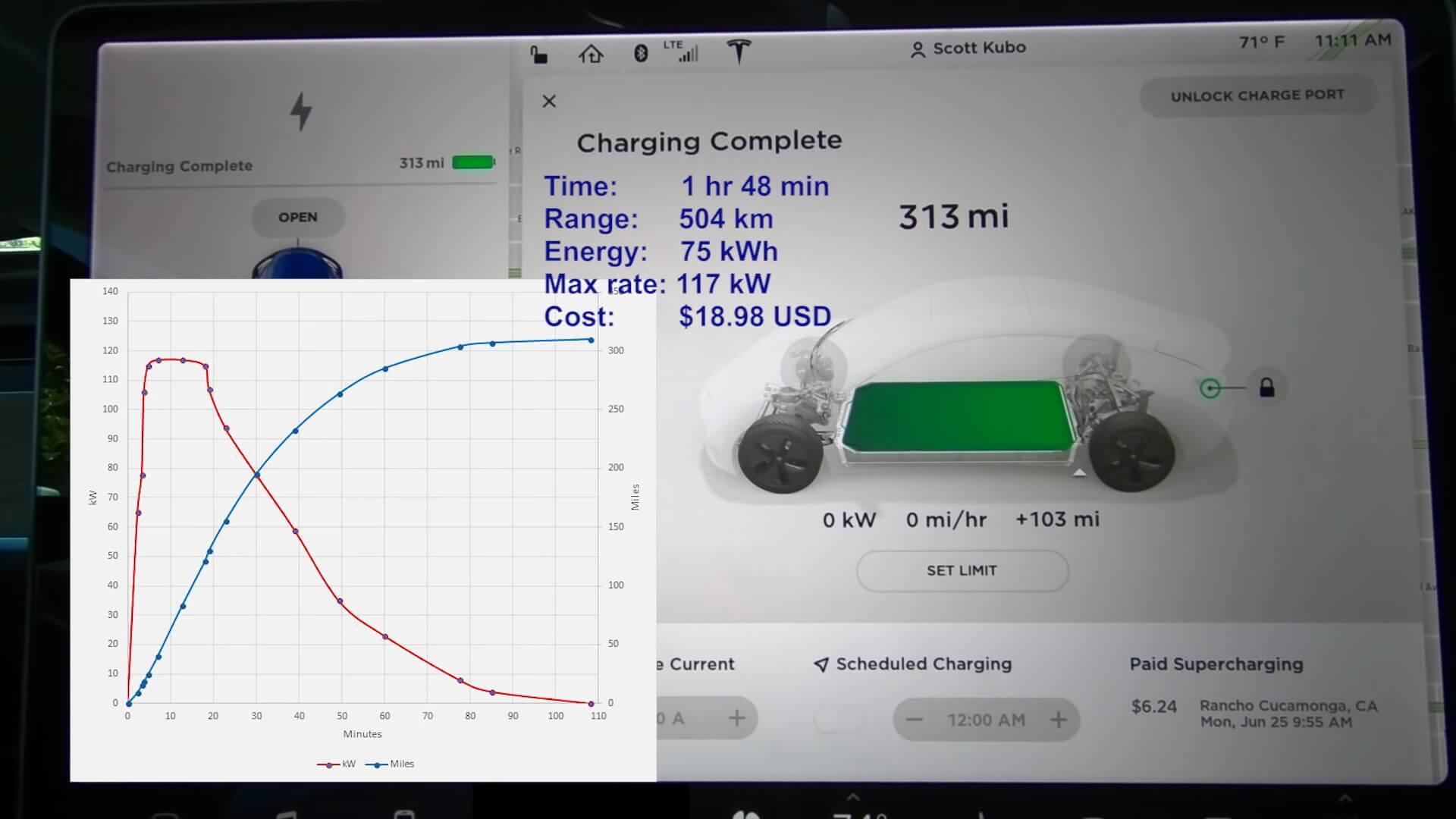 Данные по полной зарядке Tesla Model3