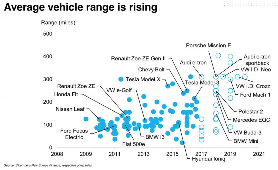 Инфографика: как увеличивается запас хода электромобилей