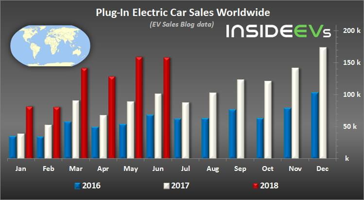 Мировые продажи электрокаров