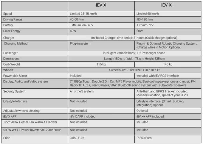 Спецификации гибкой роботизированной платформы iEV X