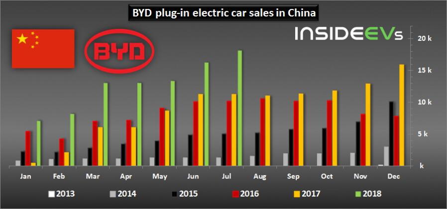 Продажи плагин-гибридов BYD в Китае