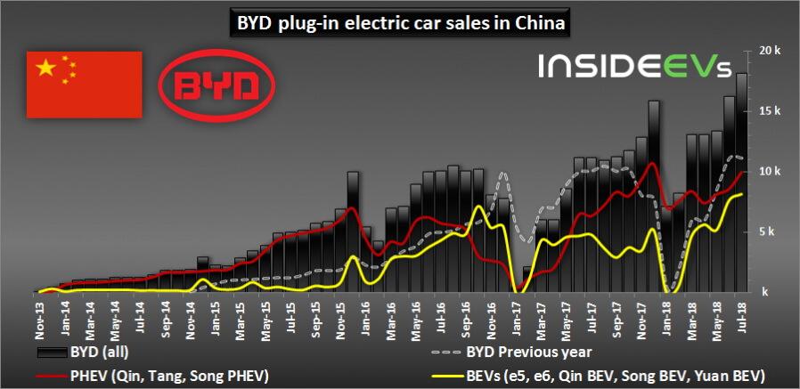 Динамика продаж электрокаров BYD