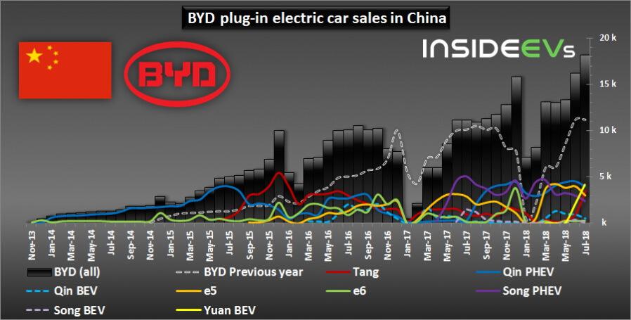 График продаж моделей BYD в Китае