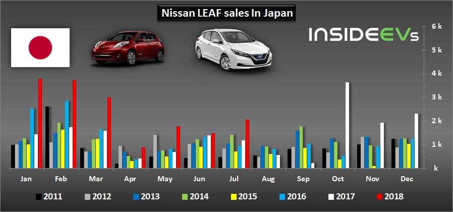 Ежегодные продажи Nissan Leaf в Японии