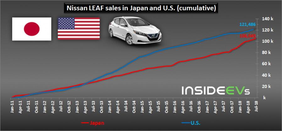 Статистика продаж Nissan Leaf в США и Японии