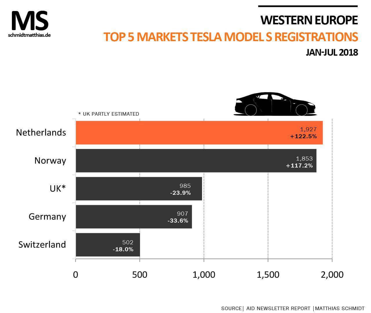ТОП-5 рынков Tesla Model S в Европе