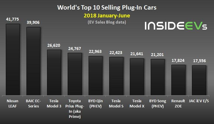 Самые продаваемые электромобили за первые 6 месяцев 2018 года