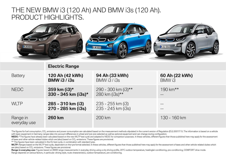 Сравнение BMW i3 с батареями емкостью 21.6, 33.2 и 42.2 кВт⋅ч