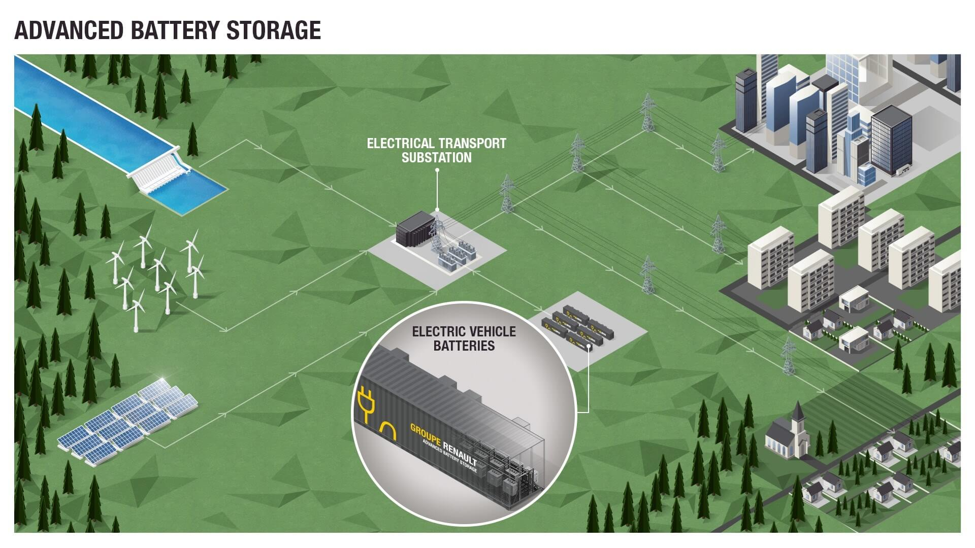 Renault запускает «Advanced Battery Storage»