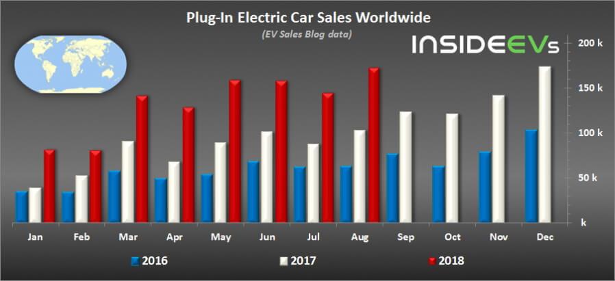Мировые продажи электромобилей за 2016-18 года