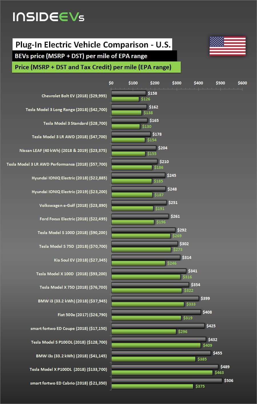 Сравнительная таблица всоотношении цены кзапасу хода электромобилей