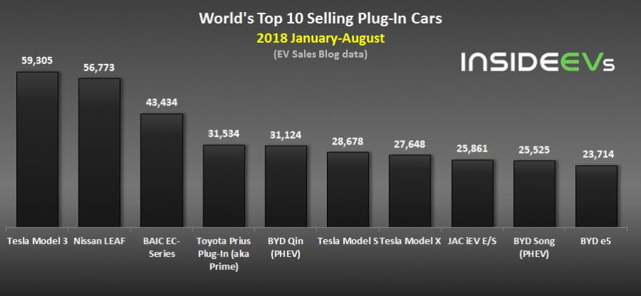 Топ-10 самых продаваемых автомобилей с электрическим приводом за 8 месяцев 2018 года