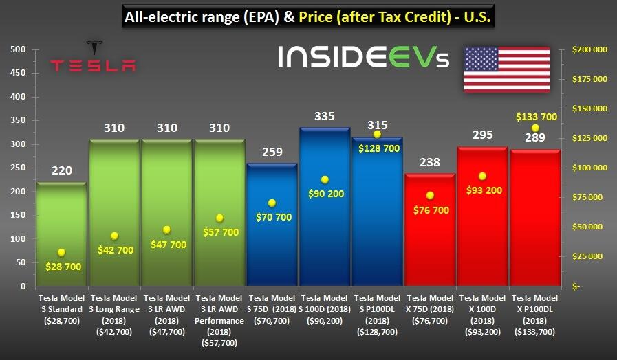 Запас хода и цена всех моделей электромобилей Teslaпосле налоговой скидки