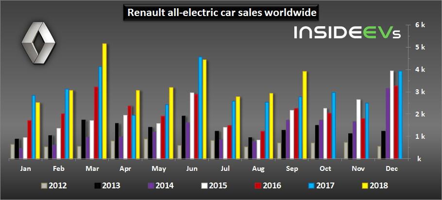 Глобальные продажи электромобилей Renault c 2012 по 2018 год