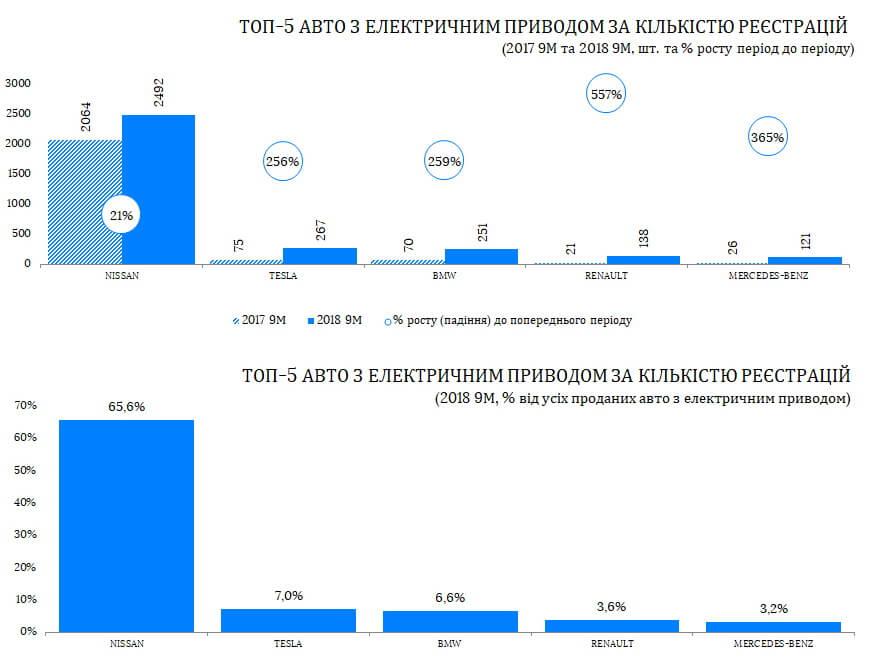 ТОП-5 моделей электромобилей по количеству регистраций