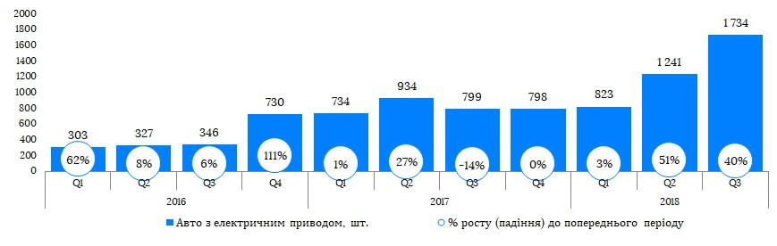 Продажи электромобилей в Украине с 2016 года по 4-й квартал 2018 года