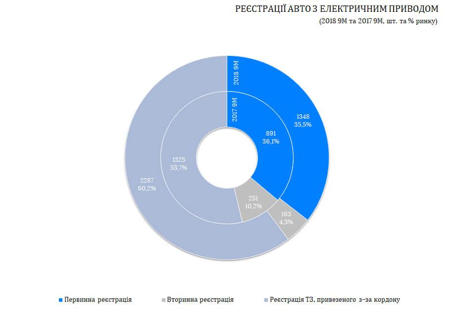 Статистика регистрации автомобилей с электрическим приводом в Украине за 9 месяцев 2017 и 2018 года в сравнении