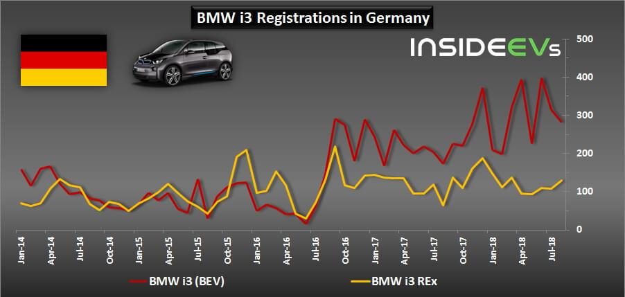 Сравнительный график продаж BMW i3 и i3 REx с 2014 по 2018 год
