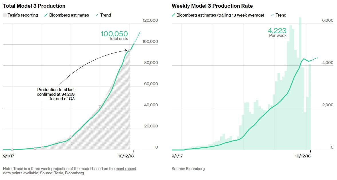 Общее и еженедельное производство Tesla Model 3