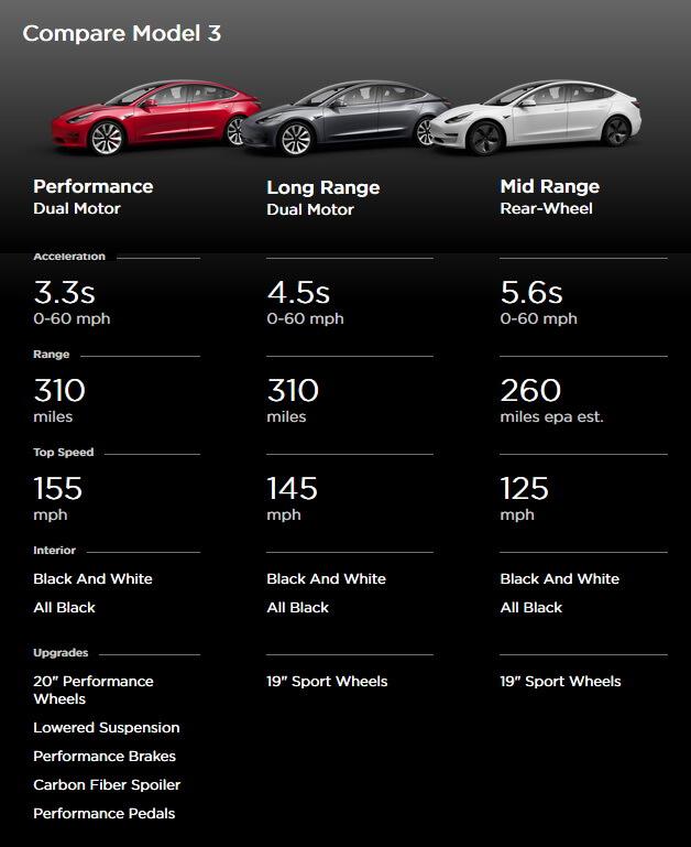 Модификации Tesla Model 3: Performance Dual Motor, Long Range Dual Motor и Mid Range