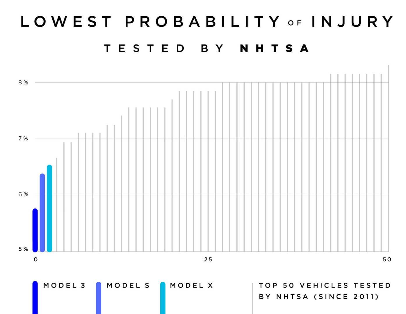 Три первых места самых безопасных автомобилей по рейтингу NHTSA занимают электромобили Tesla