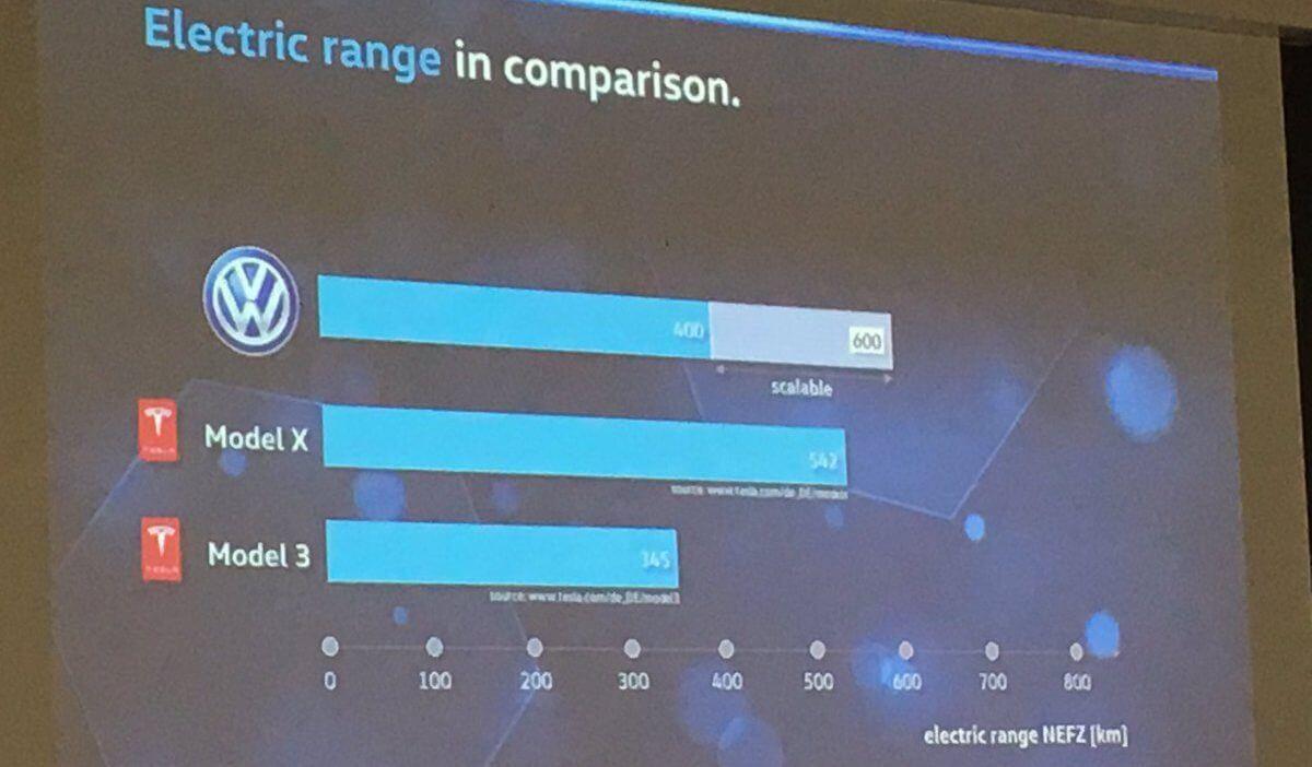 Сравнении запаса хода будущих электромобилей Volkswagen и Tesla