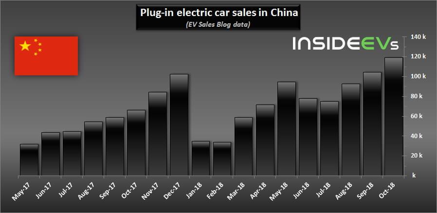 Продажи электромобилей и плагин-гибридов в Китае с мая 2017 по октябрь 2018 года