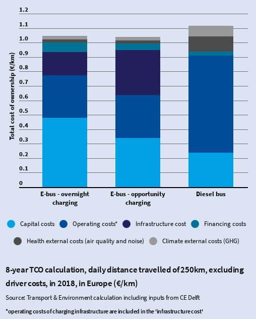 Электрические автобусы имеют более низкую стоимость владения в течение восьмилетнего периода