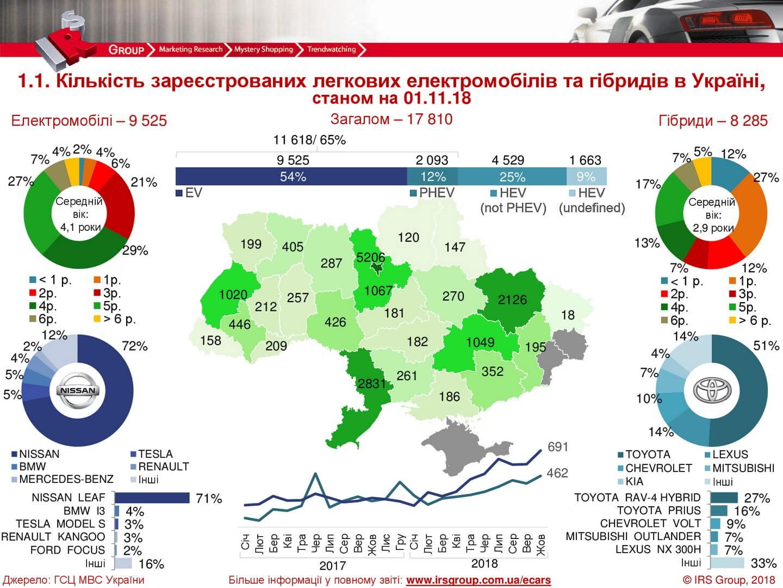 Статистика продаж электрических и гибридных автомобилей в Украине на 01.11.2018 года