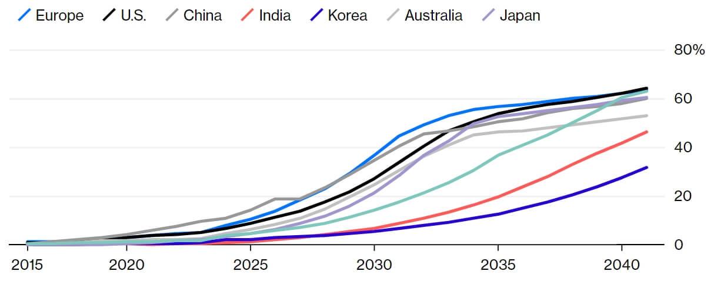 Рост продаж электромобилей на крупнейших рынках