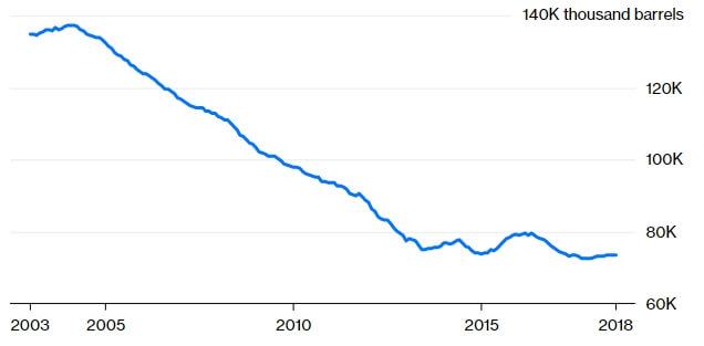 График снижения спроса на топливо в Италии с 2003 по 2018 год