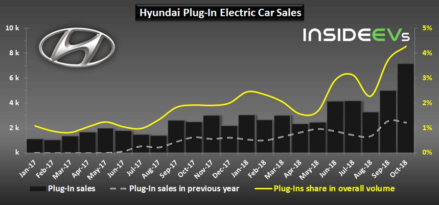 Общие продажи электромобилей Hyundai