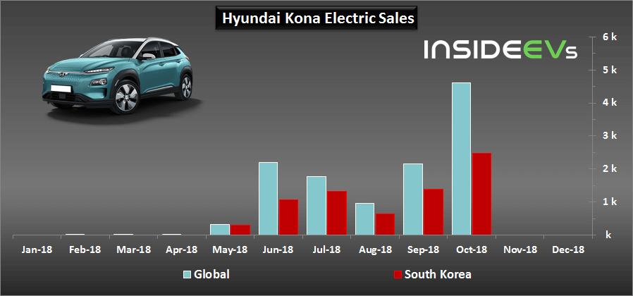 Продажи электромобиля Hyundai Kona Electric