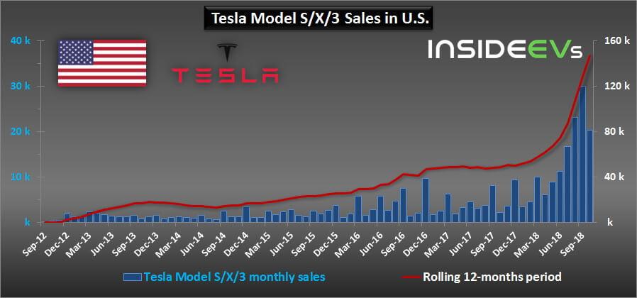 Продажи всех моделей электромобилей Tesla c 2012 по 2018 год